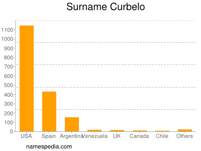Surname Curbelo