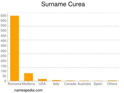 Surname Curea