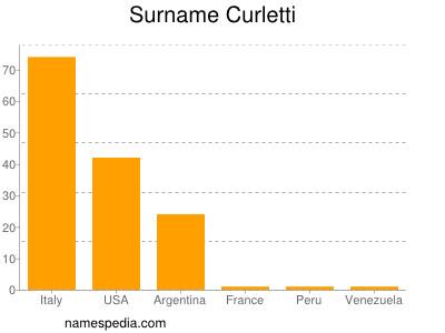 Surname Curletti