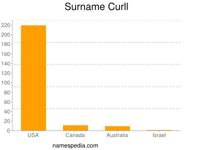 Surname Curll