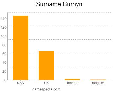 Surname Curnyn