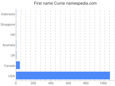 Given name Currie