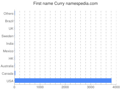Given name Curry