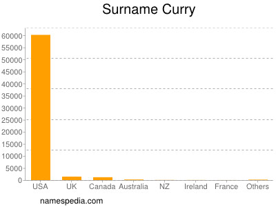 Surname Curry