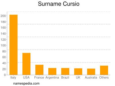 Surname Cursio