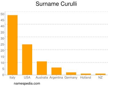 Surname Curulli