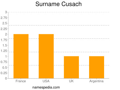 Surname Cusach