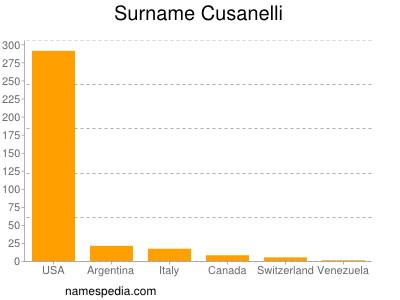Surname Cusanelli