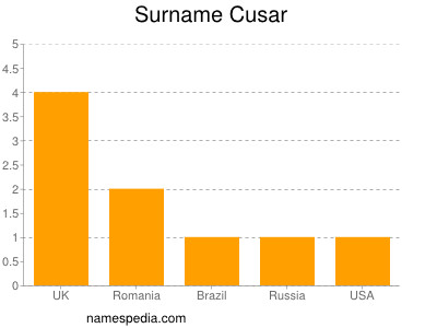 Surname Cusar