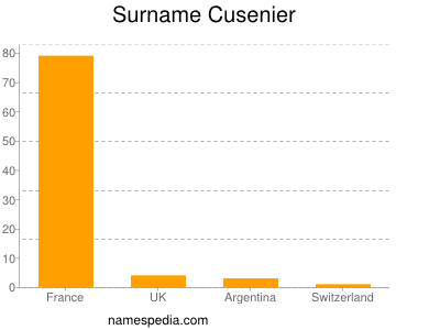 Surname Cusenier
