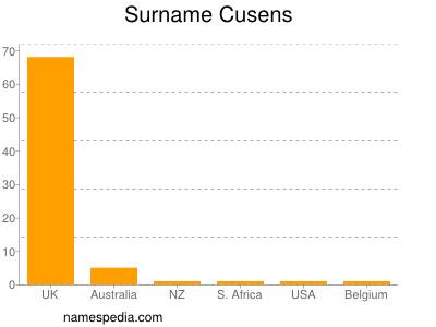 Surname Cusens