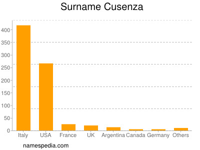Surname Cusenza