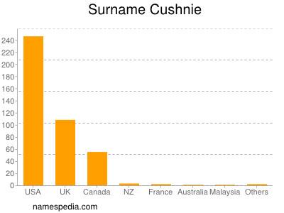 Surname Cushnie