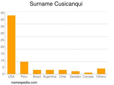 Surname Cusicanqui