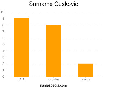Surname Cuskovic