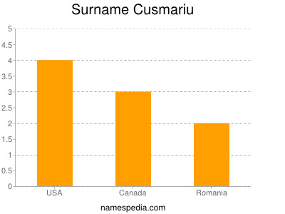 Surname Cusmariu