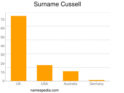 Surname Cussell