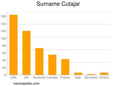Surname Cutajar
