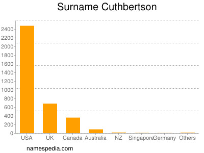 Surname Cuthbertson