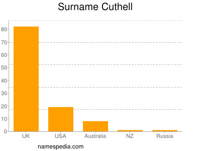 Surname Cuthell