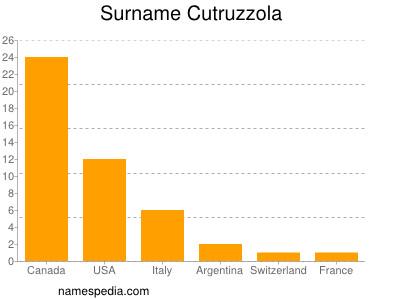 Surname Cutruzzola