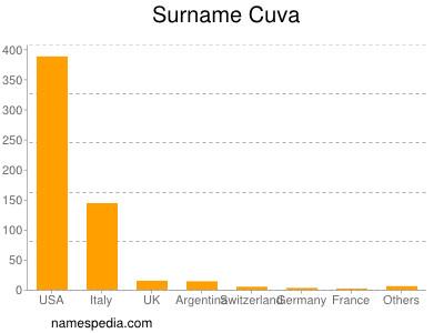 Surname Cuva