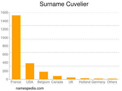 Surname Cuvelier