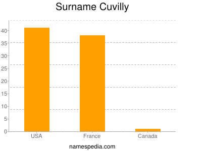 Surname Cuvilly