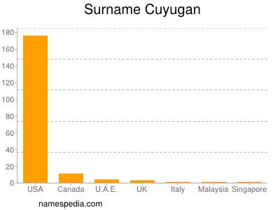 Surname Cuyugan