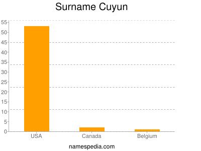 Surname Cuyun