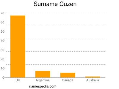 Surname Cuzen