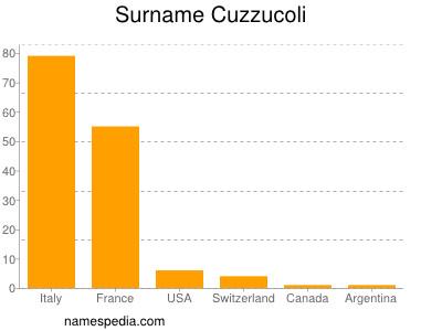 Surname Cuzzucoli
