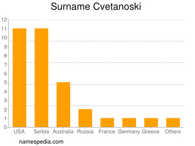Surname Cvetanoski