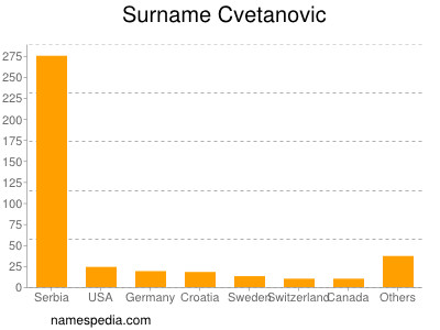 Surname Cvetanovic