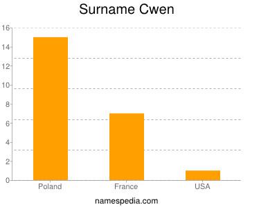 Surname Cwen