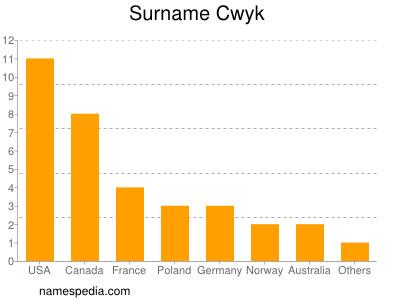 Surname Cwyk
