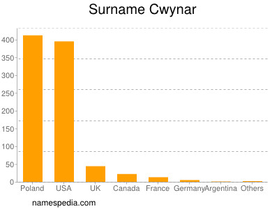 Surname Cwynar