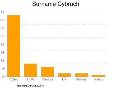 Surname Cybruch