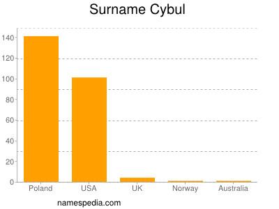 Surname Cybul