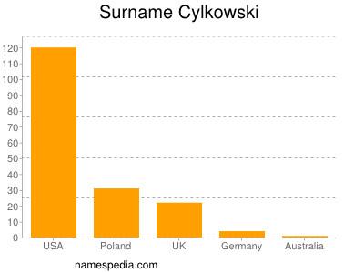 Surname Cylkowski