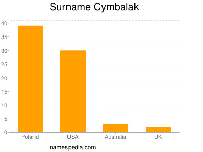 Surname Cymbalak