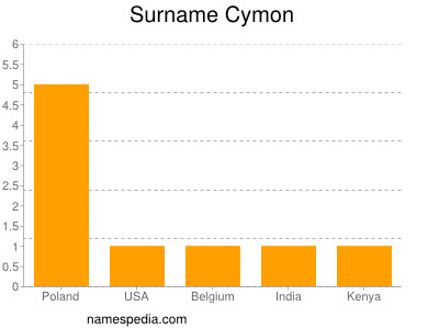 Surname Cymon