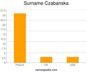 Surname Czabanska