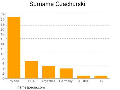 Surname Czachurski