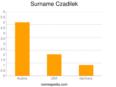 Surname Czadilek