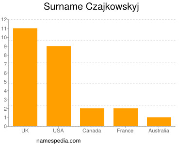 Surname Czajkowskyj