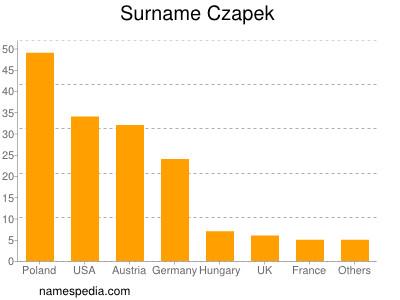 Surname Czapek