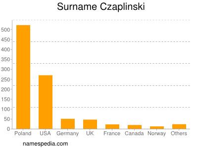 Surname Czaplinski