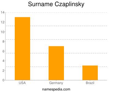 Surname Czaplinsky