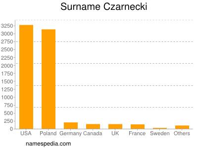 Surname Czarnecki